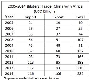 Annual_bilateral_trade