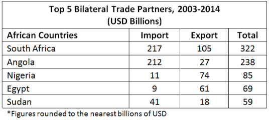 Top 5 trade partners chart
