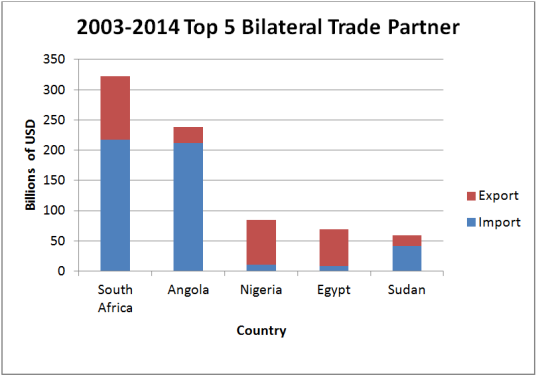 Top 5 trade partners graph